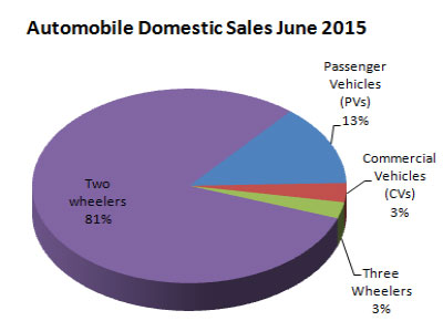 Indian Automobile Industry Sales Statistics June 2015