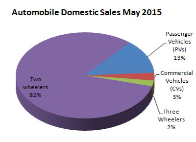 Indian Automobile Sales Statistics May 2015