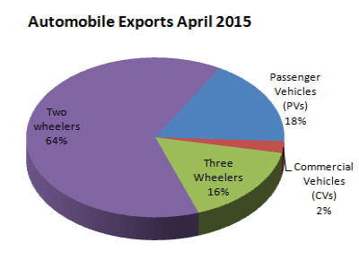 Indian Automobile Exports April 2015