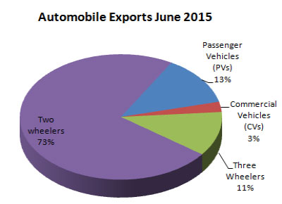 Indian Automobile Industry Exports June 2015