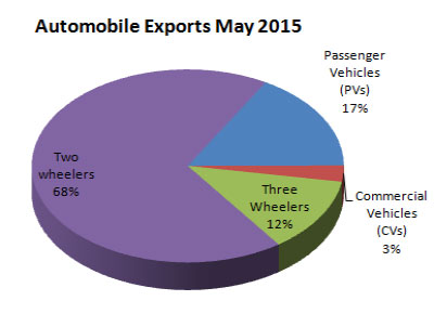 Indian Automobile Exports May 2015