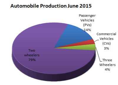 Indian Automobile Industry Production Statistics June 2015