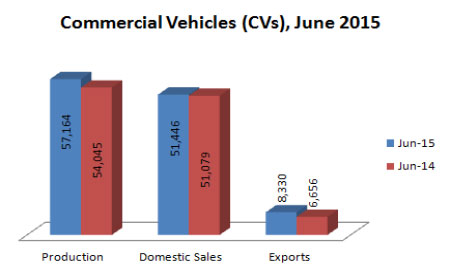Indian Commercial Vehicles Production Sales and Exports Statistics June 2015