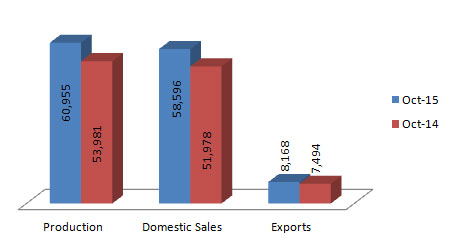 Indian Commercial Vehicles Production Sales and Exports Statistics October 2015