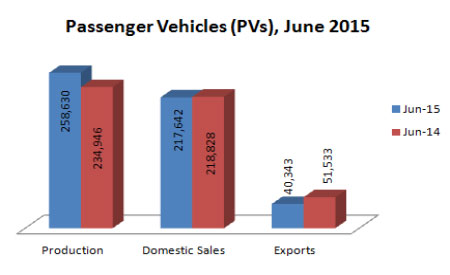 Indian Passenger Vehicles Production Sales and Exports Statistics June 2015
