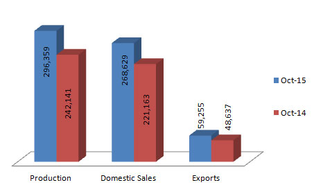 Indian Passenger Vehicles Production Sales and Exports Statistics October 2015