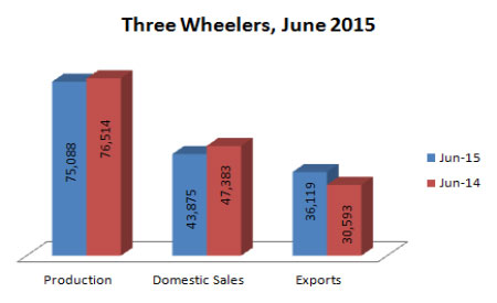 Indian Three Wheelers Production Sales and Exports Statistics June 2015