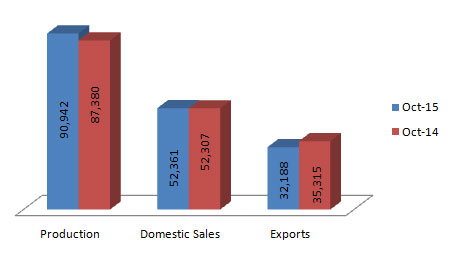 Indian Three Wheelers Production Sales and Exports Statistics October 2015