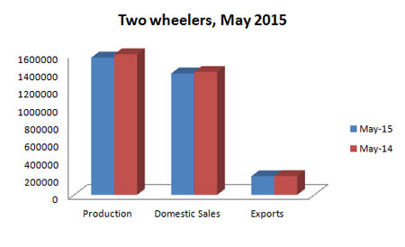 Indian Automobile Production Statistics May 2015