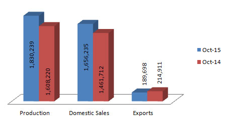 Indian Two Wheelers Production Sales and Exports Statistics October 2015