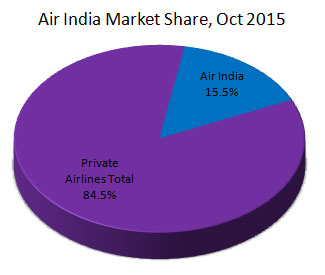 Air India Market Share of Indian airlines market during October, 2015