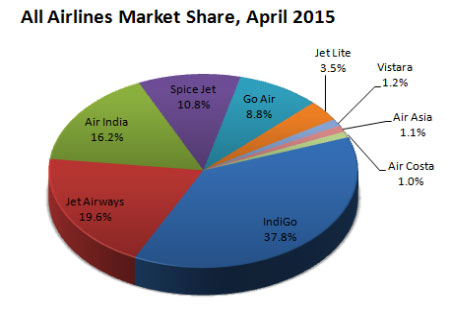 Indian domestic airlines market share pril, 2015