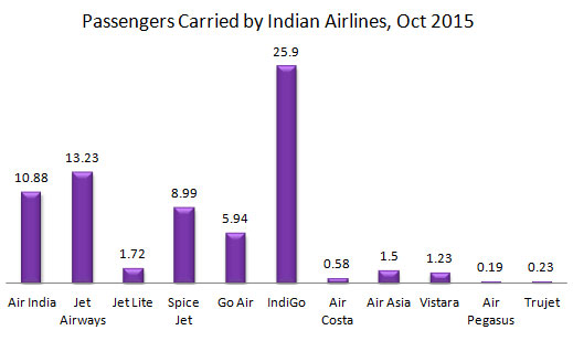 Indian domestic air passengers traffic by Airlines during October, 2015