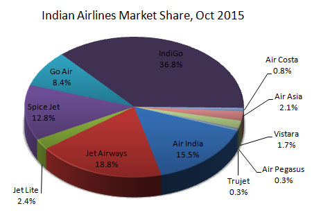 Indian domestic airlines market share October, 2015