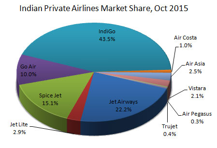 Indian domestic private airlines market share October, 2015