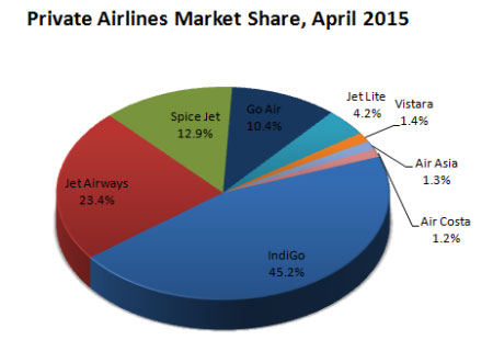 Indian domestic private airlines market share April, 2015