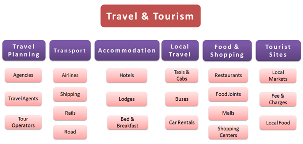 English For The Travel And Tourism Industry Pdf